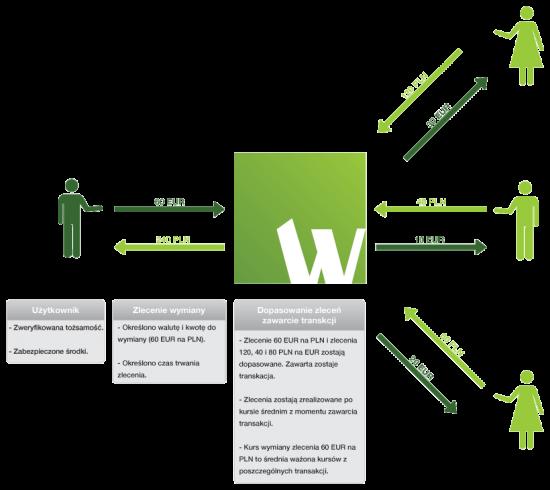 walutomat-mechanizm-dzialania
